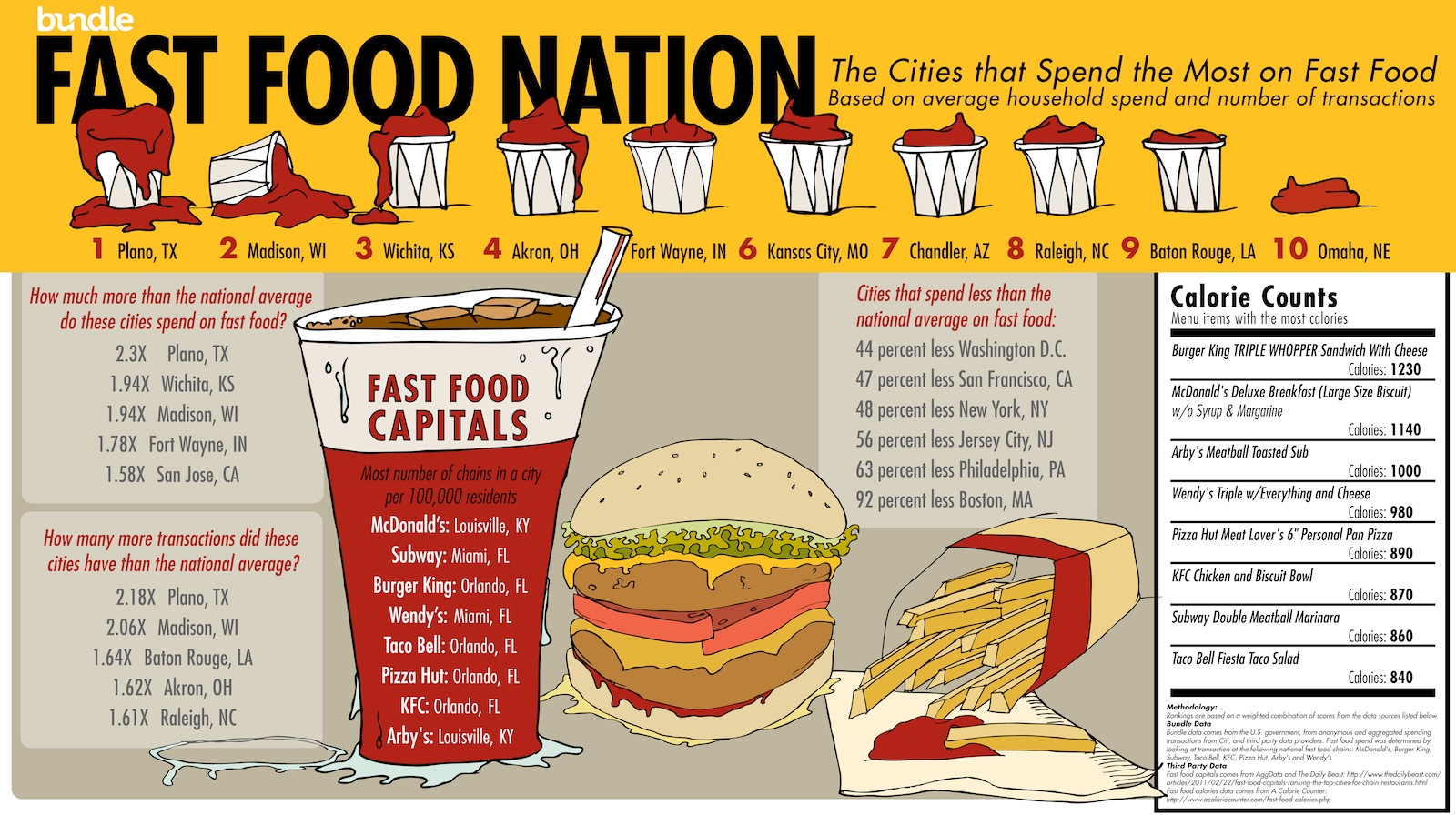 Cities That Eat The Least Fast Food